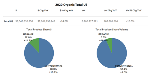 Organic Produce Network and Category Partners recently released the 2020 Organic Produce Performance Report, noting double-digit growth for organic produce sales for the fourth consecutive quarter
