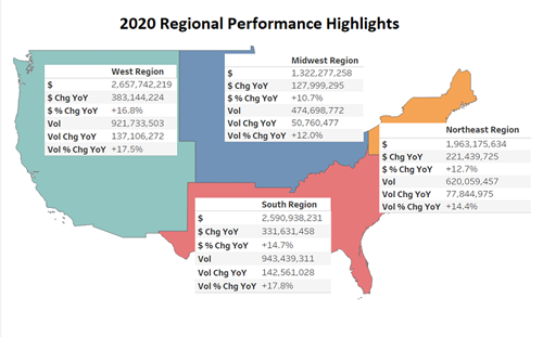 All four geographic regions of the country experienced double-digit organic growth in 2020, Organic Produce Network remarked
