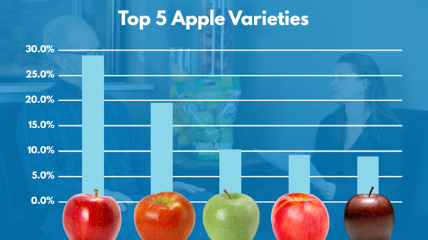 October is a big selling month for apples