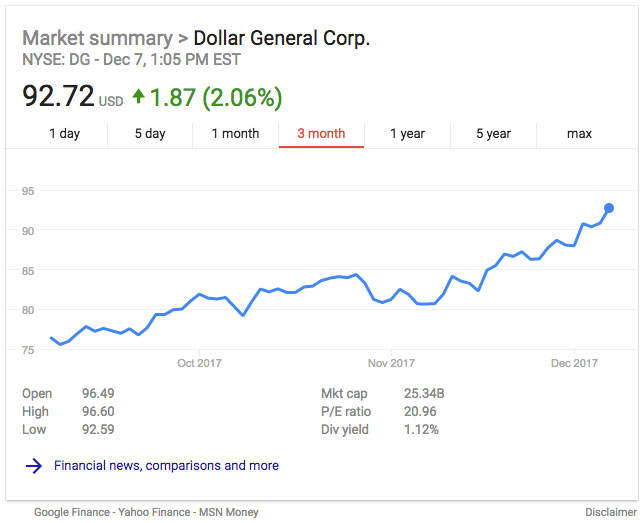 Dollar General 3 month stock summary
