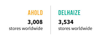 Ahold & Delhaize Prior to Merger