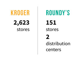 Kroger and Roundy's Prior to Acquisition