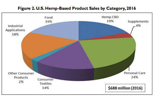 "Source: HIA, ""2015 Annual Retail Sales for Hemp Products Estimated at $573 Million,"" May 9, 2016"
