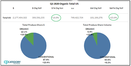 An increase in availability, supplies, and selection of organic fruits helped create this quarters sales spike