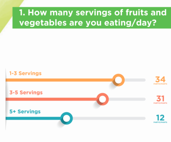 In a poll taken at the Viva Fresh Clean Eating Challenge Reveal online event, over 35 percent of individuals reported they consume less than 1-3 servings of fruits and vegetables per day