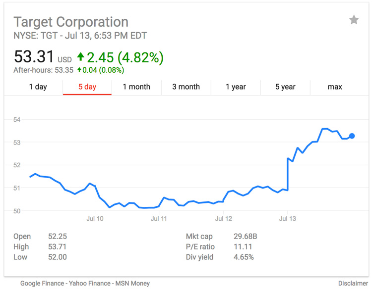 Target's stock chart over the past five days